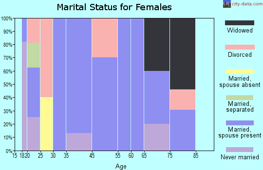 Finger marital status for females