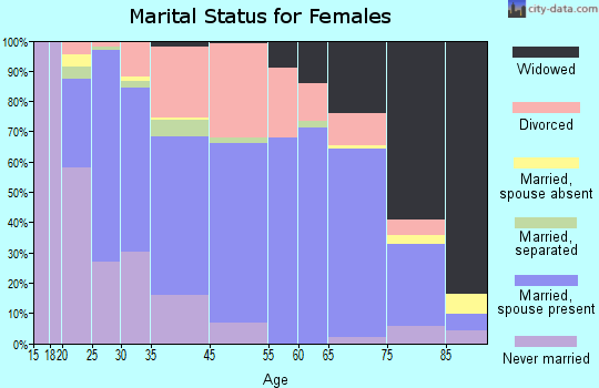 Goodlettsville marital status for females
