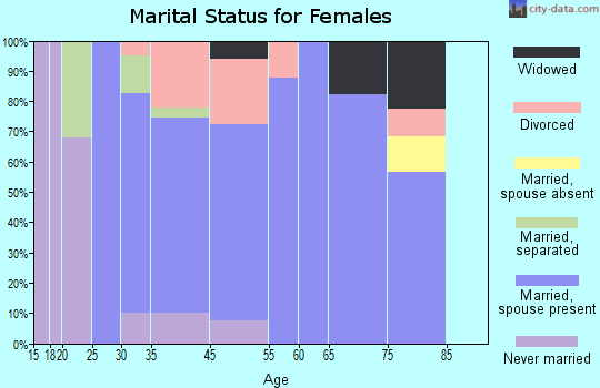 Lake Nacimiento marital status for females