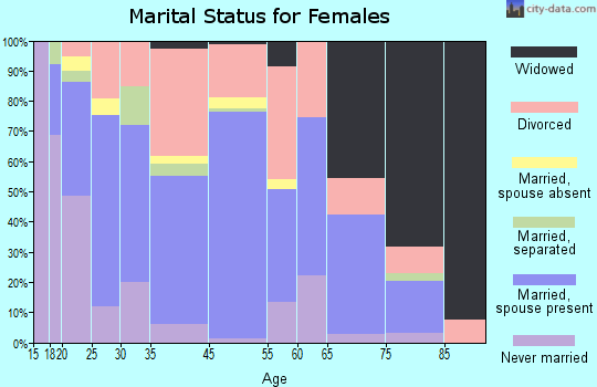 Lenoir City marital status for females