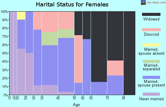 Moscow marital status for females