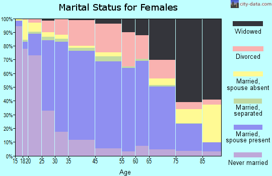 Murfreesboro marital status for females
