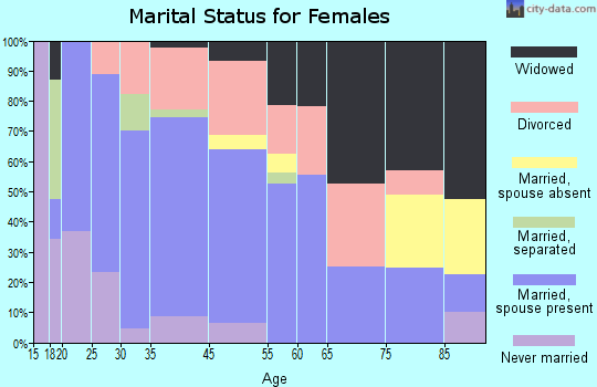 New Tazewell marital status for females