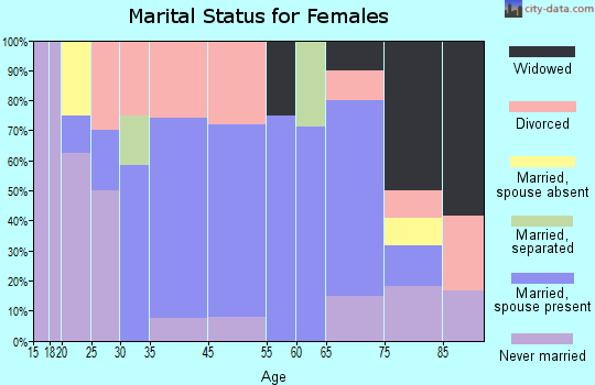 Pittman Center marital status for females