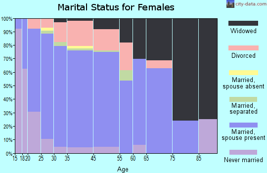 Plainview marital status for females