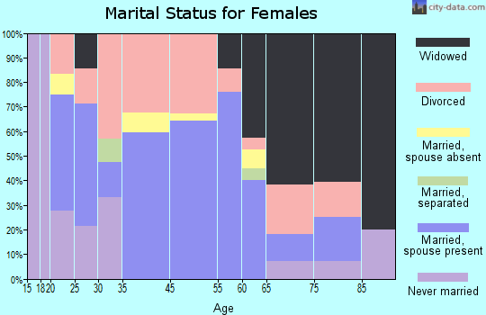 Tellico Plains marital status for females