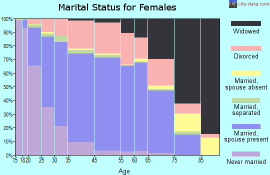 Bedford marital status for females