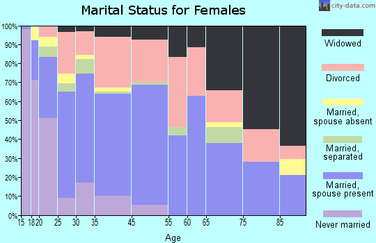 Bellmead marital status for females