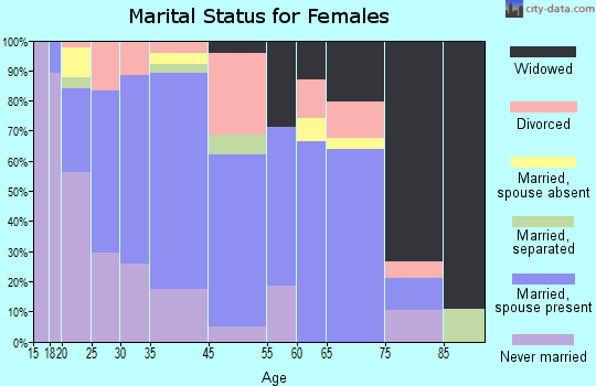 Caldwell marital status for females