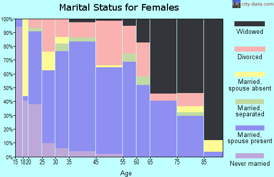 Carthage marital status for females