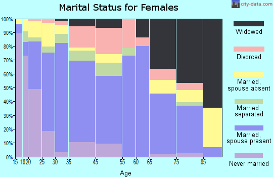 Lindsay marital status for females