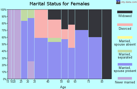 Christoval marital status for females