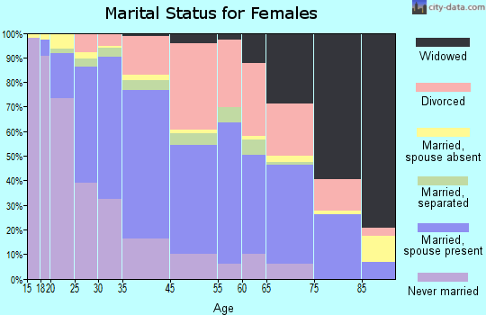 Lomita marital status for females