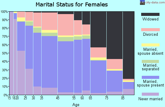 Denison marital status for females