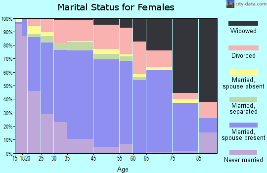 Dickinson marital status for females