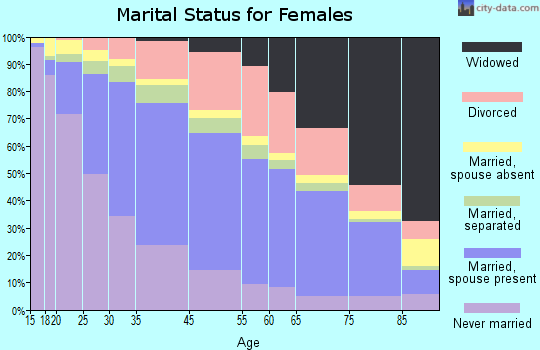 Long Beach marital status for females