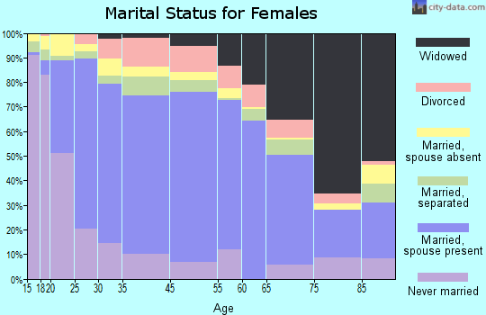 Eagle Pass marital status for females