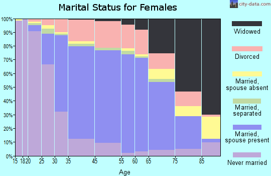 Los Gatos marital status for females