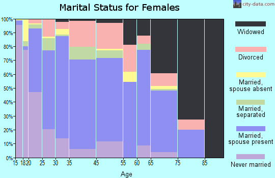 Freeport marital status for females
