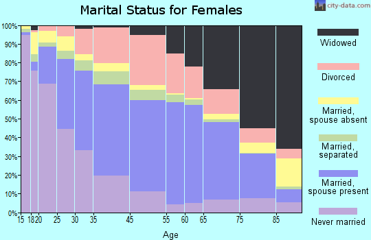 Galveston marital status for females