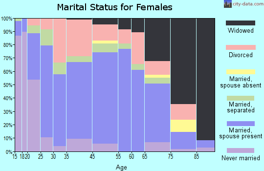 Glen Rose marital status for females