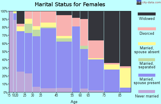Granbury marital status for females