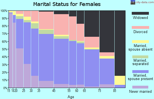 Haltom City marital status for females