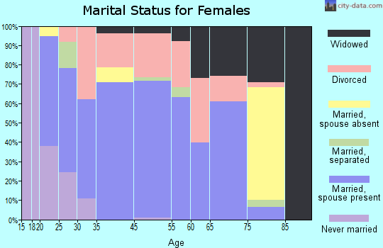 Hawkins marital status for females