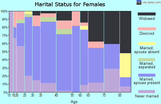Hebbronville marital status for females
