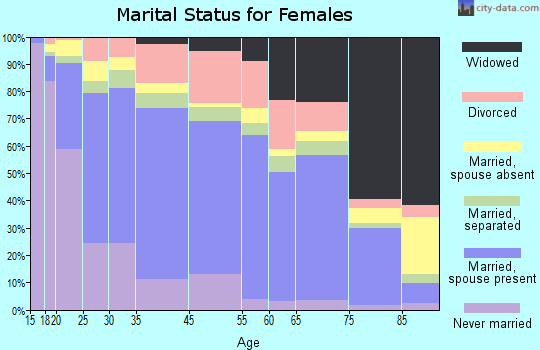 Madera marital status for females
