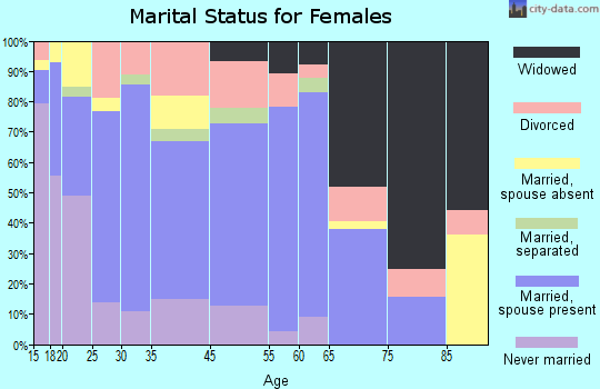 Kaufman marital status for females