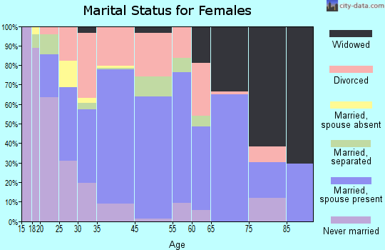 Kirby marital status for females