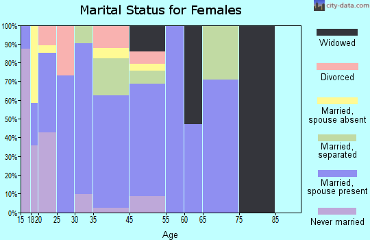 Las Lomas marital status for females