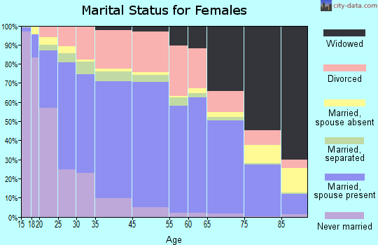 Longview marital status for females