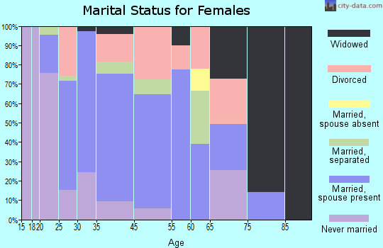Manor marital status for females