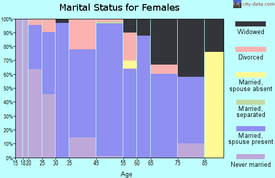 Manvel marital status for females