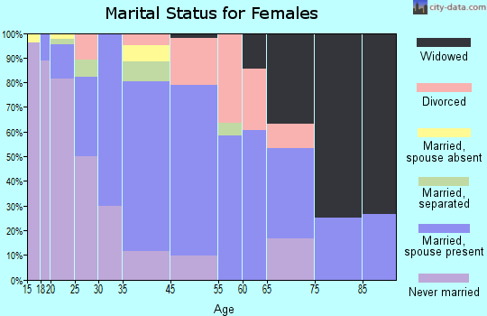Martindale marital status for females