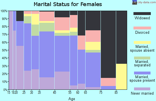 Navasota marital status for females