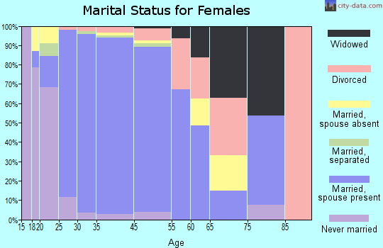 New Territory marital status for females