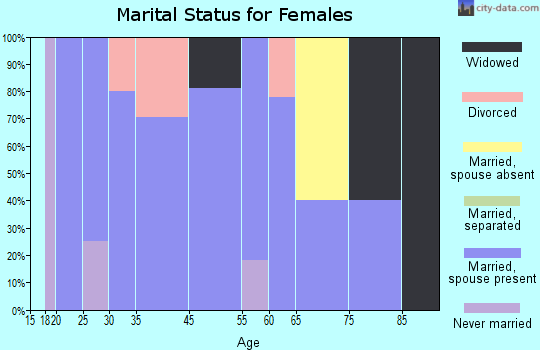 Oakhurst marital status for females