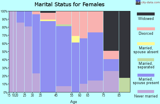 Olmos Park marital status for females