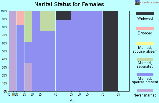 Rancho Banquete marital status for females
