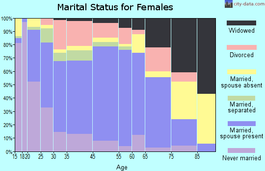 Richmond marital status for females
