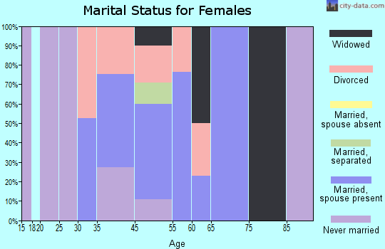 Monte Rio marital status for females