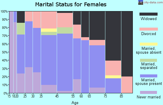 Roxton marital status for females