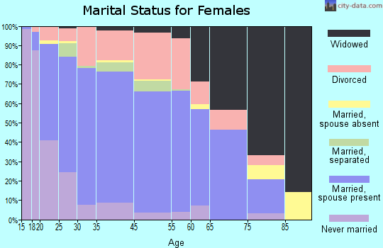 Sanger marital status for females