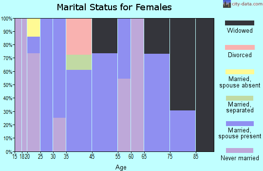 San Ignacio marital status for females