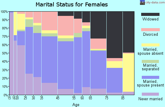 Seguin marital status for females