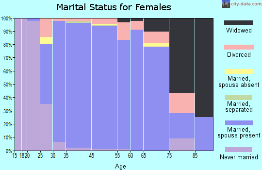 Southlake marital status for females