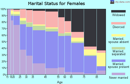 Texarkana marital status for females
